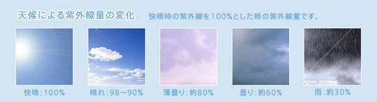 天候による紫外線の量